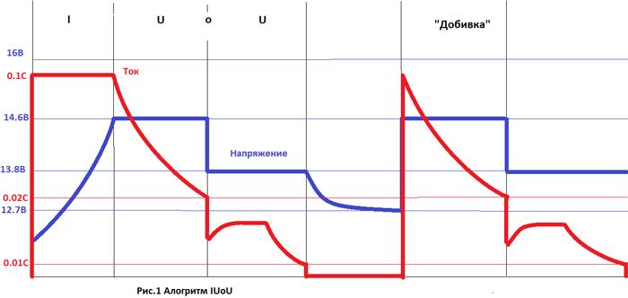 Алгоритм заряда - IUIoU