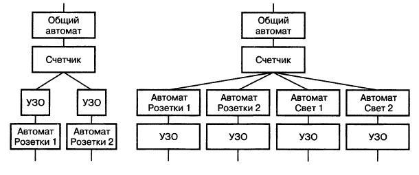 Схемы включения УЗО