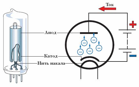 Электронная схема диода