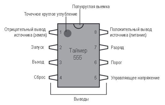 Обозначение выводов микросхемы