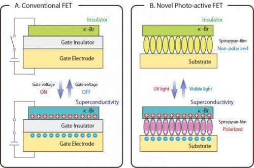 Структура полевого фототранзистора