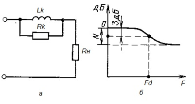Рис. 8. Звено 1-го порядка корректирующее высокие частоты: а – принципиальная схема; б) – АЧХ.