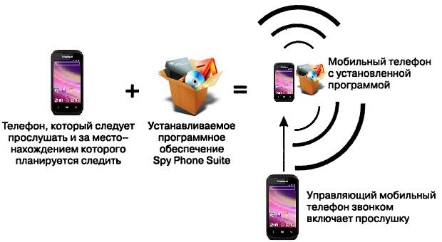 Через торрент програмку нахождения по мобильному телефону