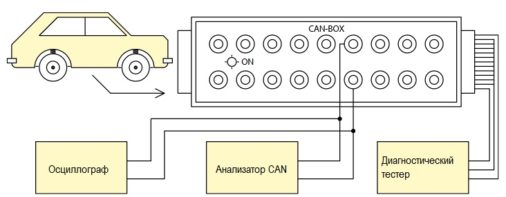 CAN-BOX - OBD II-Adapter